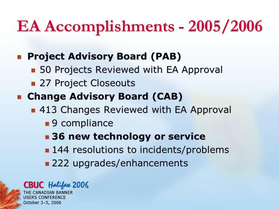 Advantages of Enterprise Architecture 1.