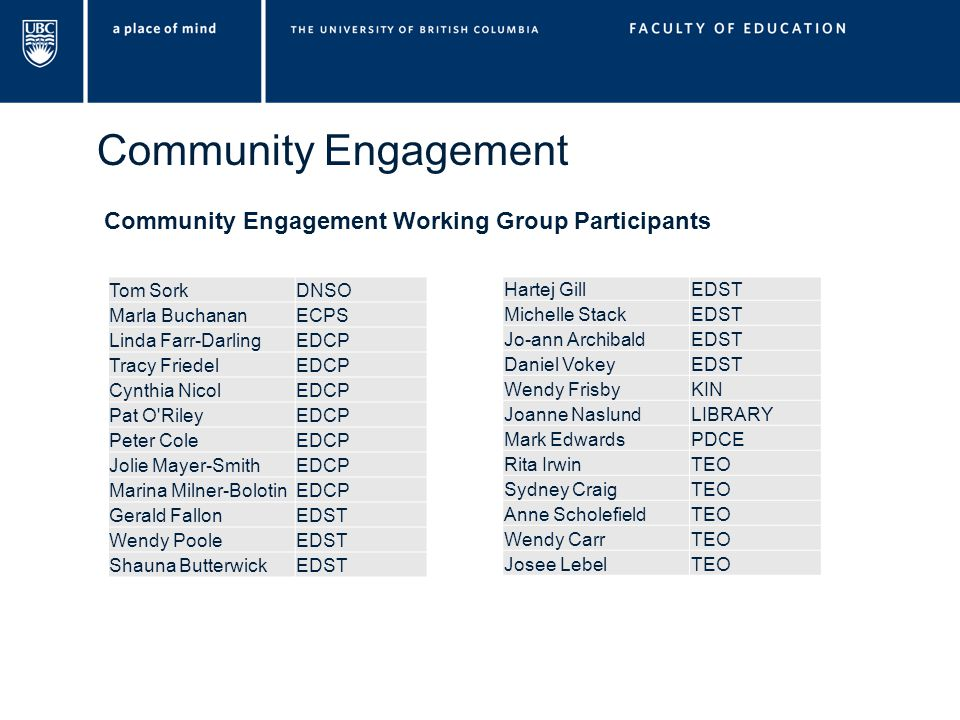 Community Engagement Tom SorkDNSO Marla BuchananECPS Linda Farr-DarlingEDCP Tracy FriedelEDCP Cynthia NicolEDCP Pat O RileyEDCP Peter ColeEDCP Jolie Mayer-SmithEDCP Marina Milner-BolotinEDCP Gerald FallonEDST Wendy PooleEDST Shauna ButterwickEDST Hartej GillEDST Michelle StackEDST Jo-ann ArchibaldEDST Daniel VokeyEDST Wendy FrisbyKIN Joanne NaslundLIBRARY Mark EdwardsPDCE Rita IrwinTEO Sydney CraigTEO Anne ScholefieldTEO Wendy CarrTEO Josee LebelTEO Community Engagement Working Group Participants