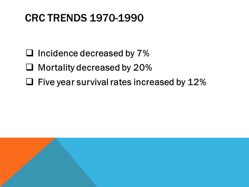 COLORECTAL CANCER  Lifetime risk for development 5% or 1:19  Lifetime risk for death : 2.5%  Males slightly higher than females  75% in average risk patients