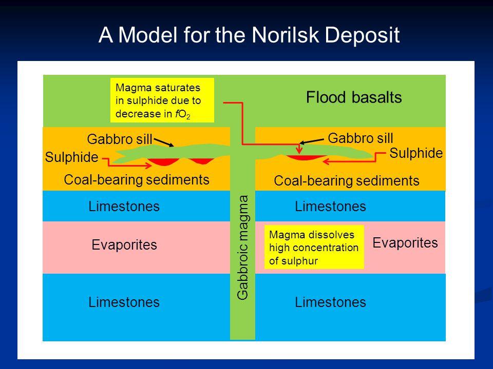 A Model for the Norilsk Deposit Flood basalts Gabbro sill Coal-bearing sediments Sulphide Limestones Evaporites Magma dissolves high concentration of