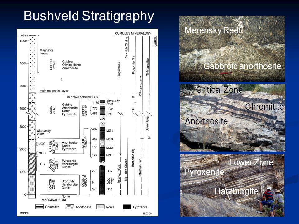 Bushveld Stratigraphy Anorthosite Chromitite Merensky Reef Gabbroic anorthosite Lower Zone Harzburgite Pyroxenite Critical Zone