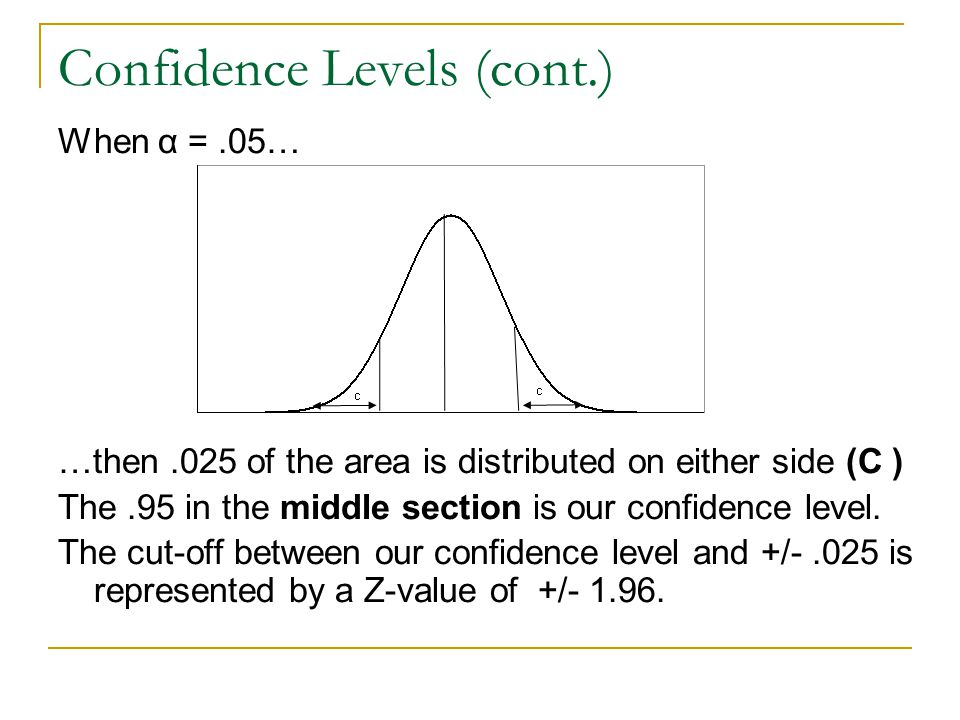 Confidence Levels (cont.) When α =.05… …then.025 of the area is distributed on either side (C ) The.95 in the middle section is our confidence level.