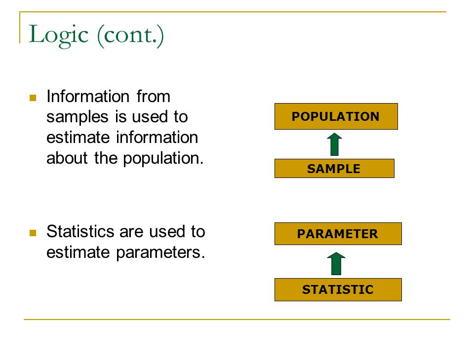 Logic (cont.) Information from samples is used to estimate information about the population. Statistics are used to estimate parameters. POPULATION SA