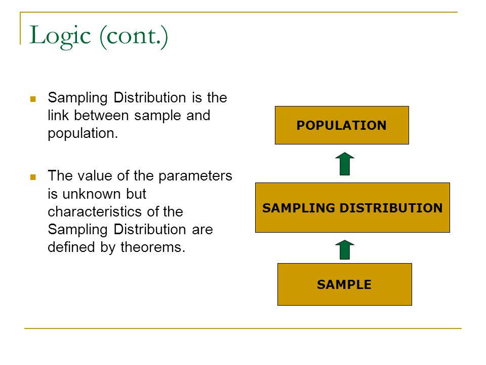 Logic (cont.) Sampling Distribution is the link between sample and population. The value of the parameters is unknown but characteristics of the Sampl
