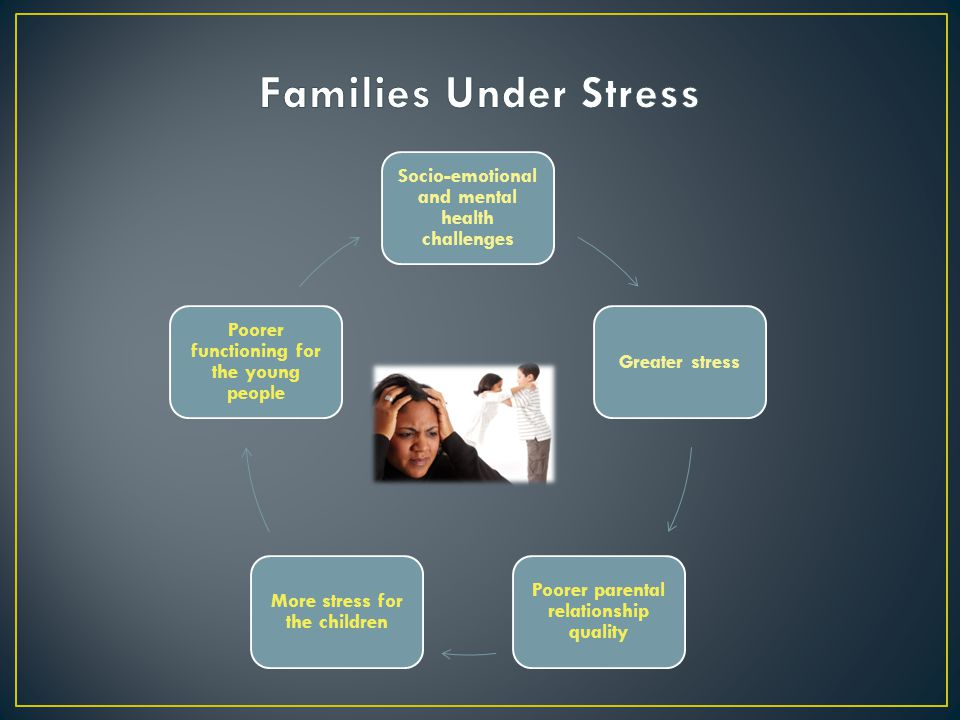 Socio-emotional and mental health challenges Greater stress Poorer parental relationship quality More stress for the children Poorer functioning for the young people