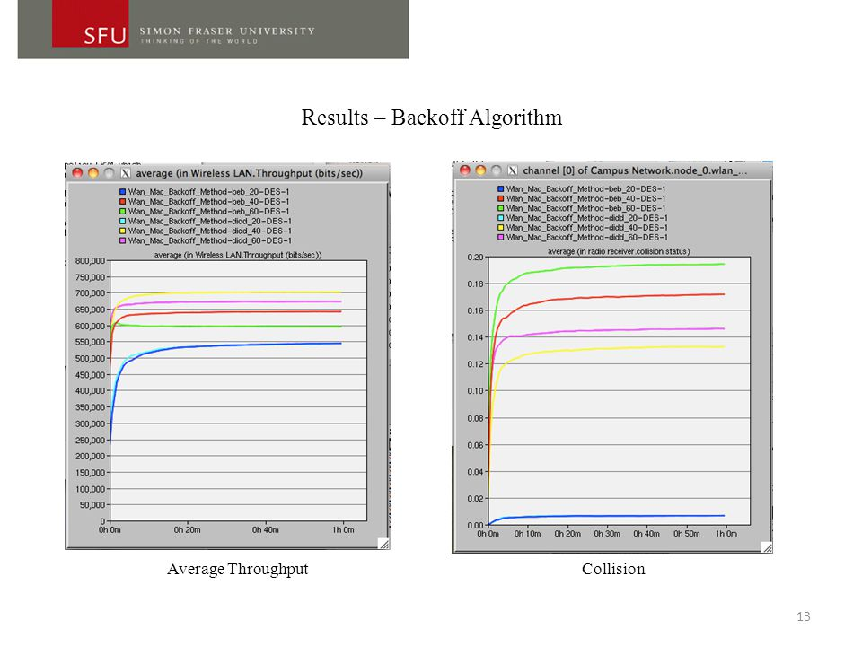 Results – Backoff Algorithm 13 Average ThroughputCollision