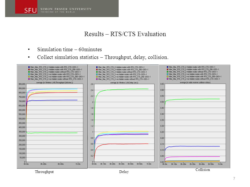 Results – RTS/CTS Evaluation Simulation time – 60minutes Collect simulation statistics – Throughput, delay, collision.