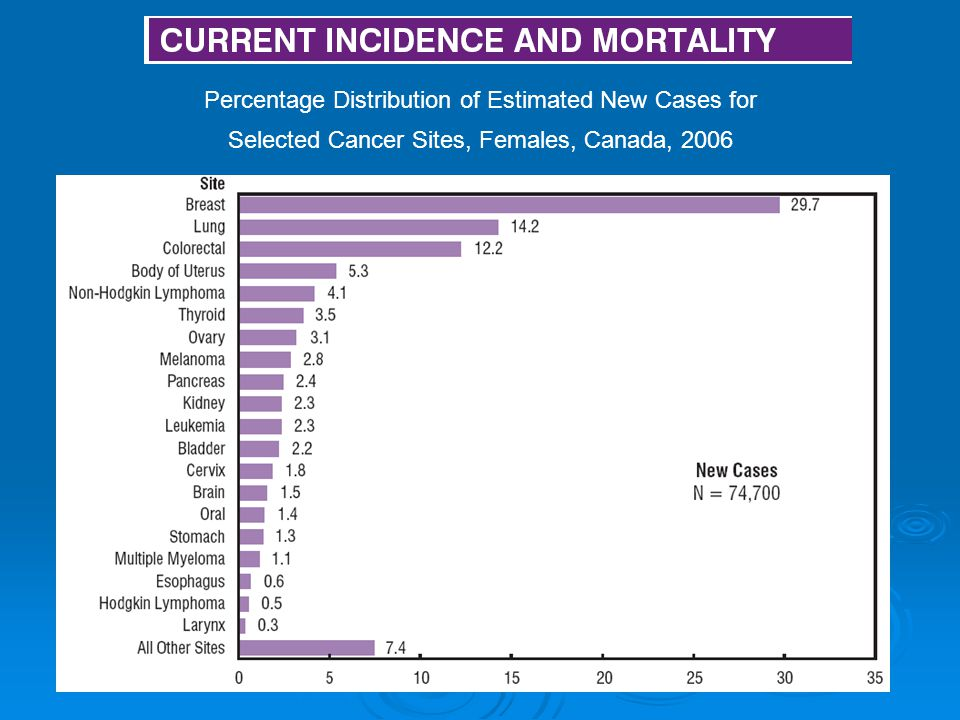 Percentage Distribution of Estimated New Cases for Selected Cancer Sites, Females, Canada, 2006