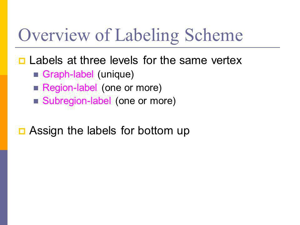 Overview of Labeling Scheme  Labels at three levels for the same vertex Graph-label (unique) Region-label (one or more) Subregion-label (one or more)  Assign the labels for bottom up