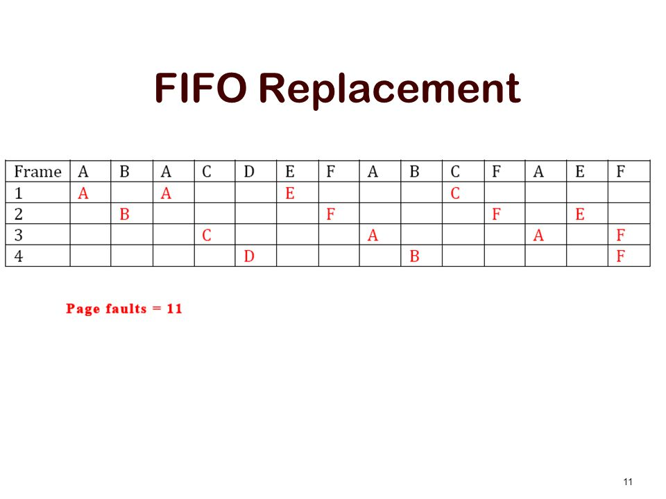 FIFO Replacement 11