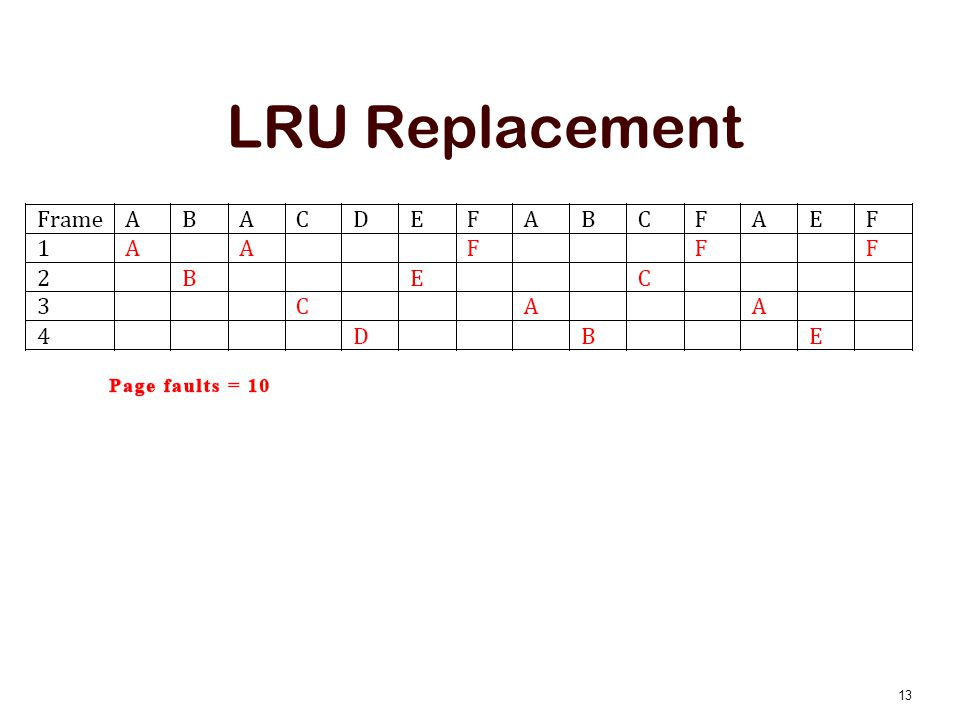 LRU Replacement 13