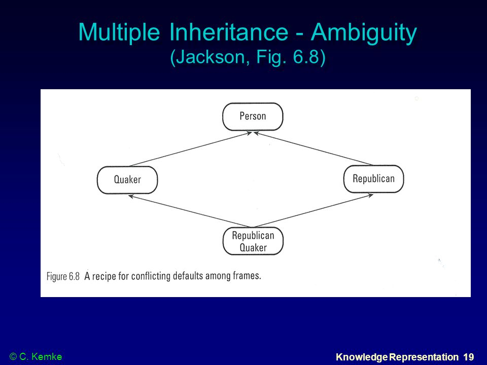 © C. Kemke Knowledge Representation 19 Multiple Inheritance - Ambiguity (Jackson, Fig. 6.8)