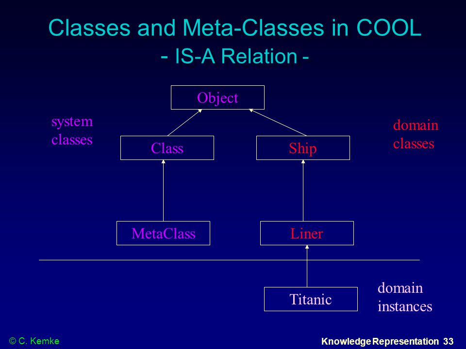 © C. Kemke Knowledge Representation 33 Classes and Meta-Classes in COOL - IS-A Relation - Object Class Liner Ship Titanic MetaClass domain instances d