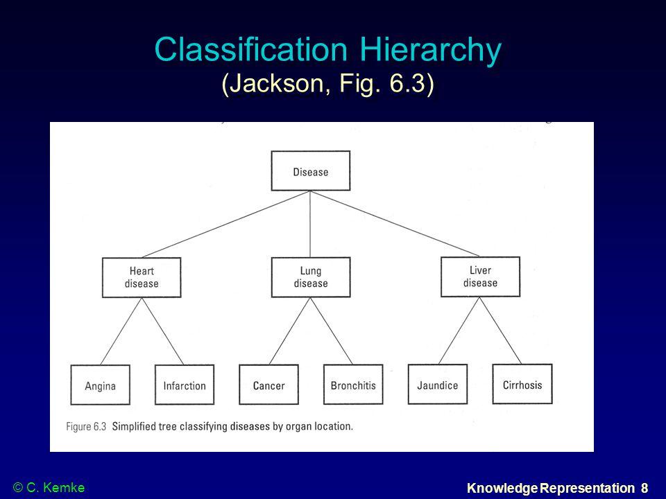 © C. Kemke Knowledge Representation 8 Classification Hierarchy (Jackson, Fig. 6.3)