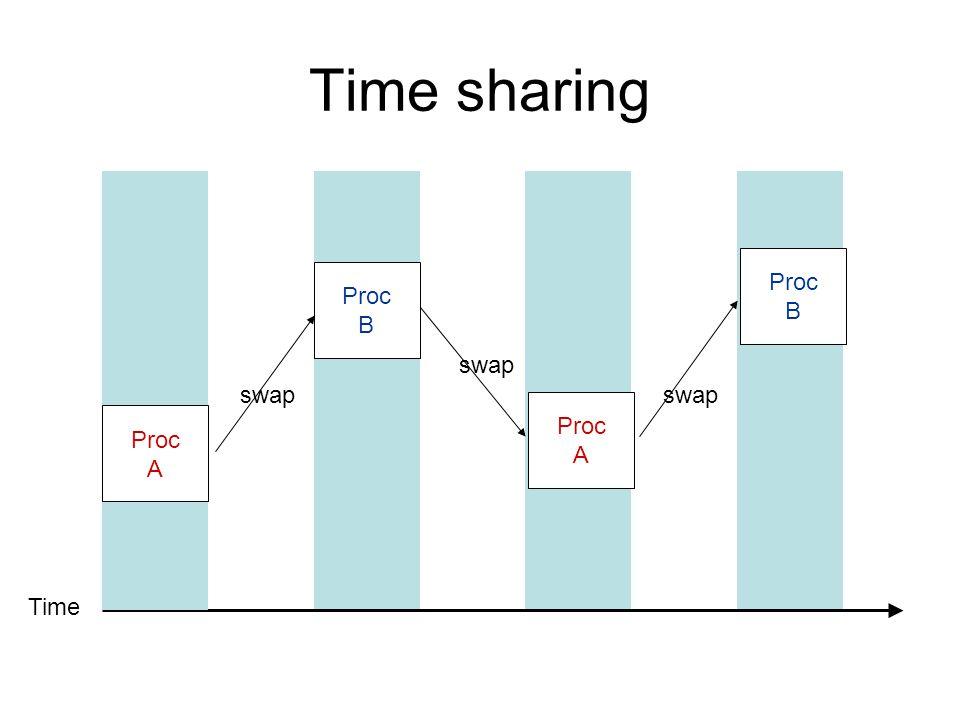 Time sharing Time Proc A Proc B Proc A Proc B swap