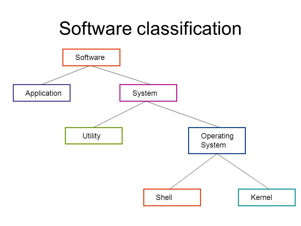 Software Application System UtilityOperating System ShellKernel Software classification