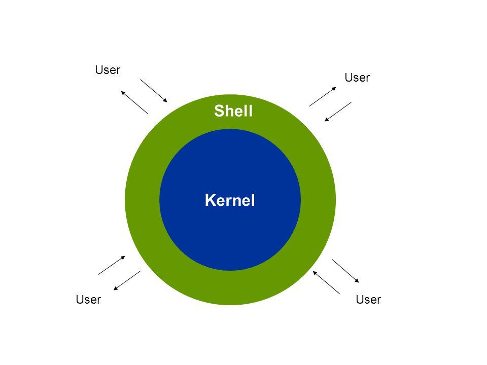 Kernel Shell User
