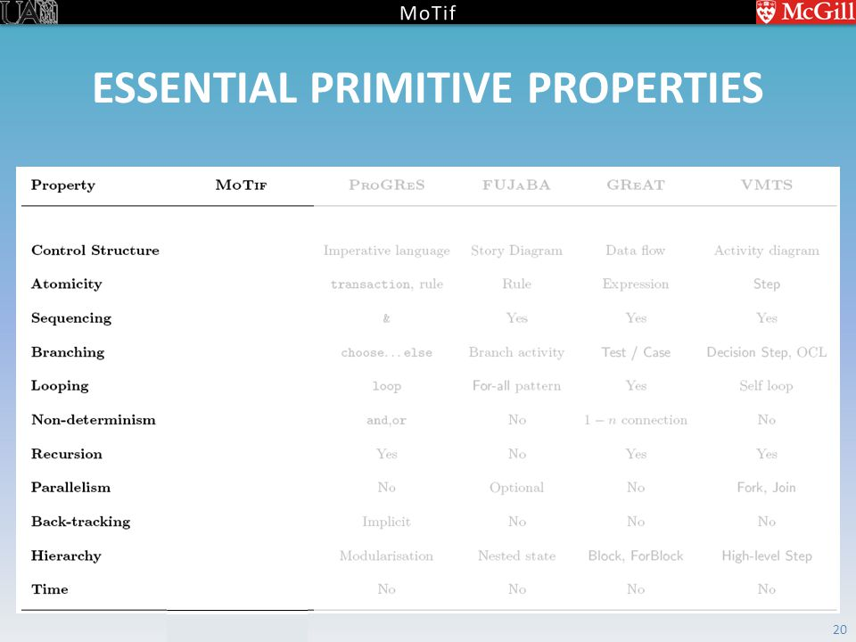 ESSENTIAL PRIMITIVE PROPERTIES 20