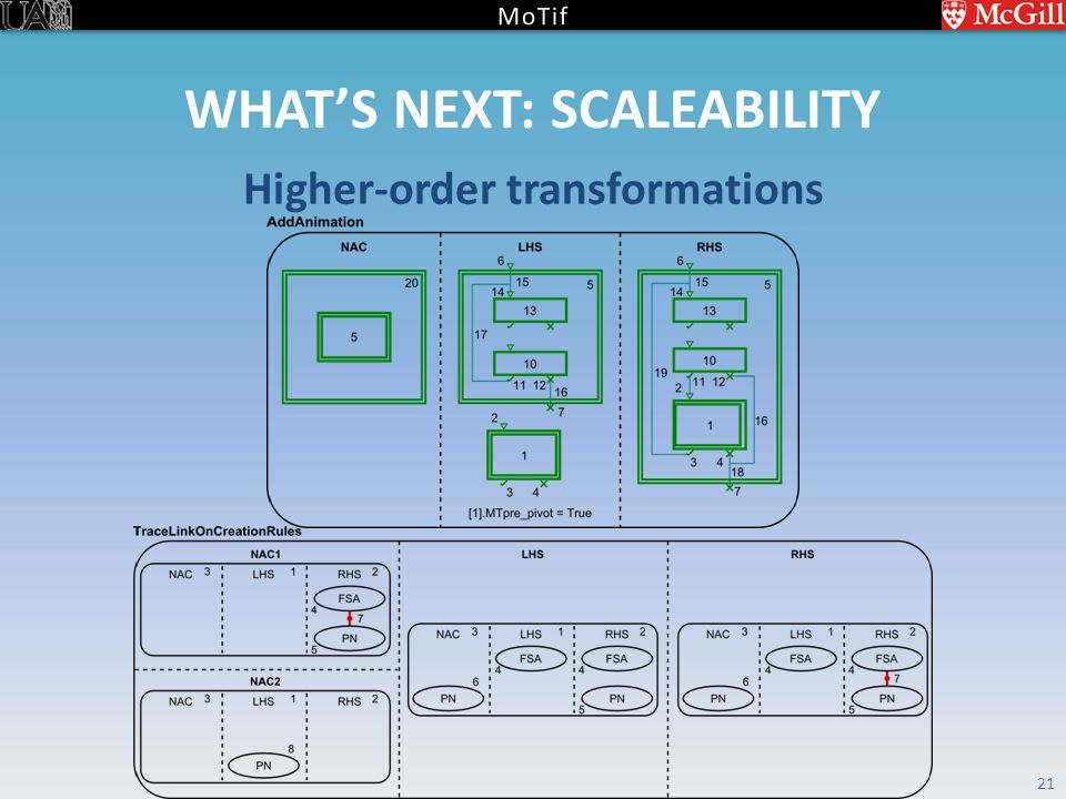 WHAT'S NEXT: SCALEABILITY Higher-order transformations 21