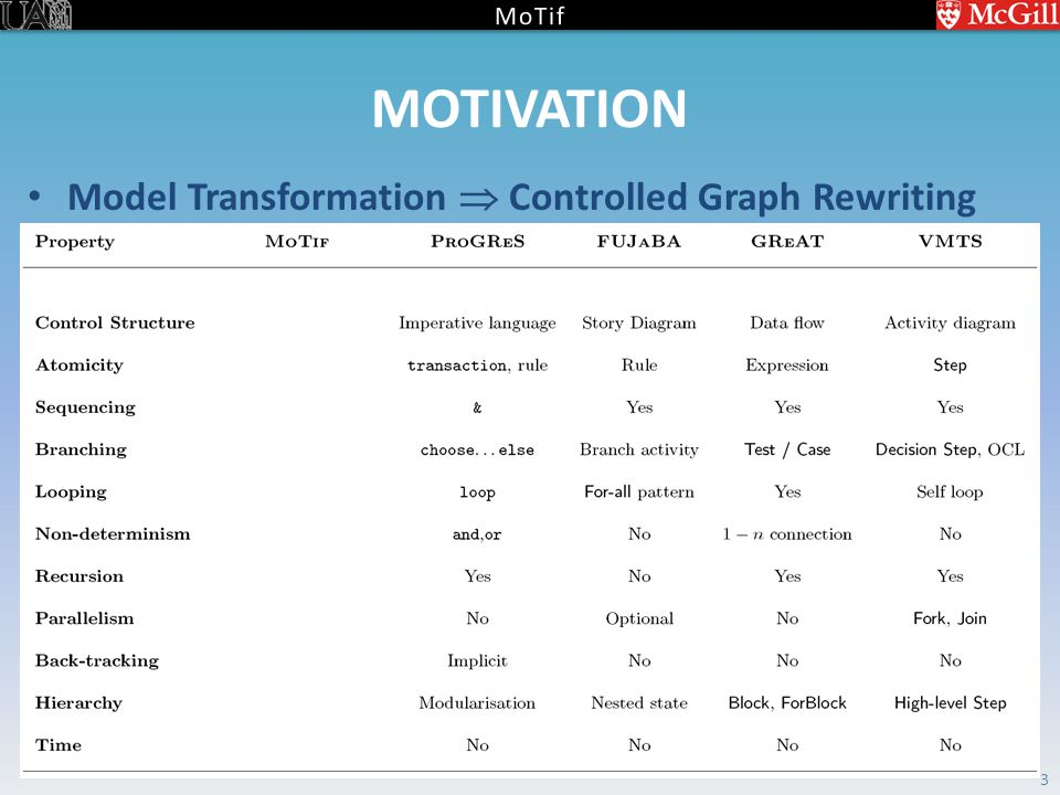 MOTIVATION Model Transformation  Controlled Graph Rewriting 3