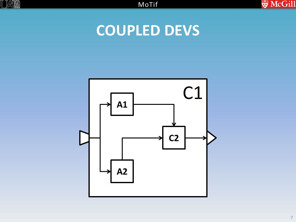 COUPLED DEVS 7 C1 A1 A2 C2