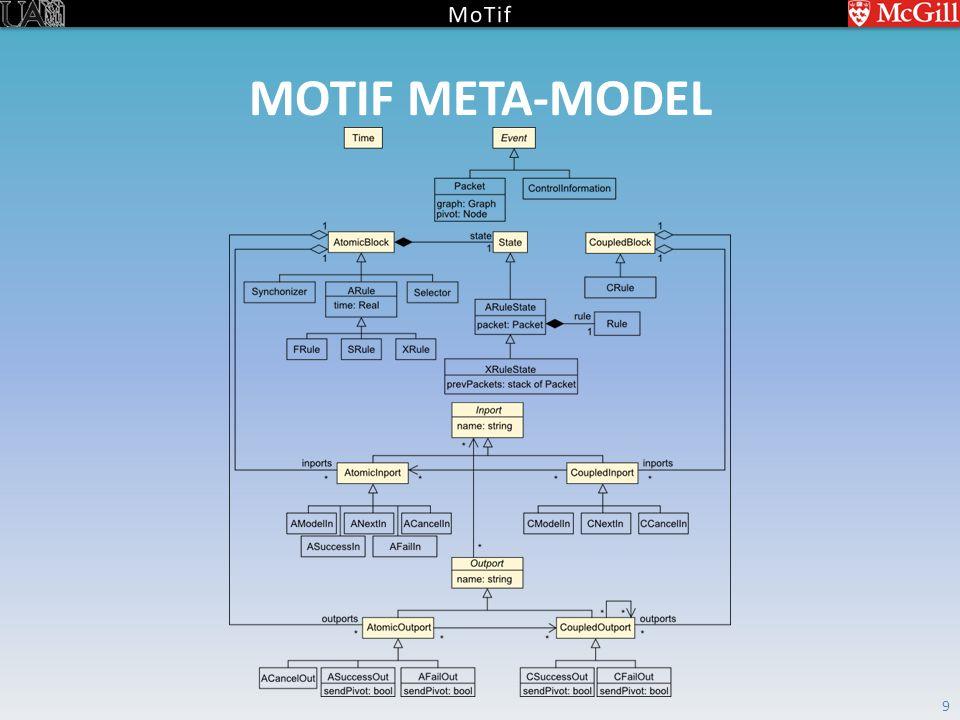 MOTIF META-MODEL 9