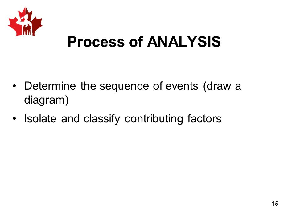 Process of ANALYSIS Determine the sequence of events (draw a diagram) Isolate and classify contributing factors 15