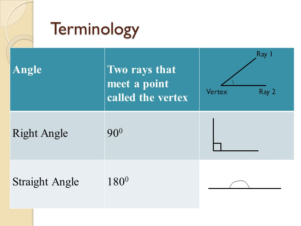Terminology AngleTwo rays that meet a point called the vertex Right Angle90 0 Straight Angle180 0 Ray 1 Ray 2Vertex