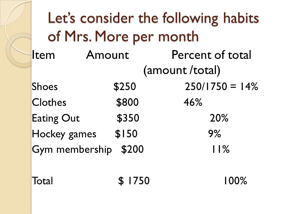 Let's consider the following habits of Mrs. More per month ItemAmountPercent of total (amount /total) Shoes $250 250/1750 = 14% Clothes $800 46% Eatin