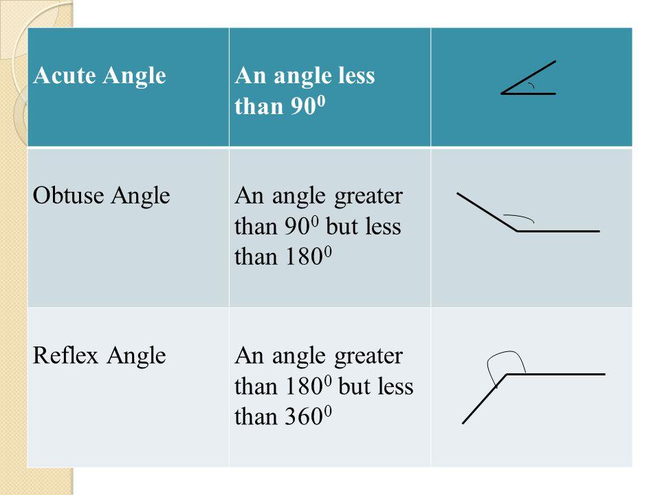 Acute AngleAn angle less than 90 0 Obtuse AngleAn angle greater than 90 0 but less than 180 0 Reflex AngleAn angle greater than 180 0 but less than 36