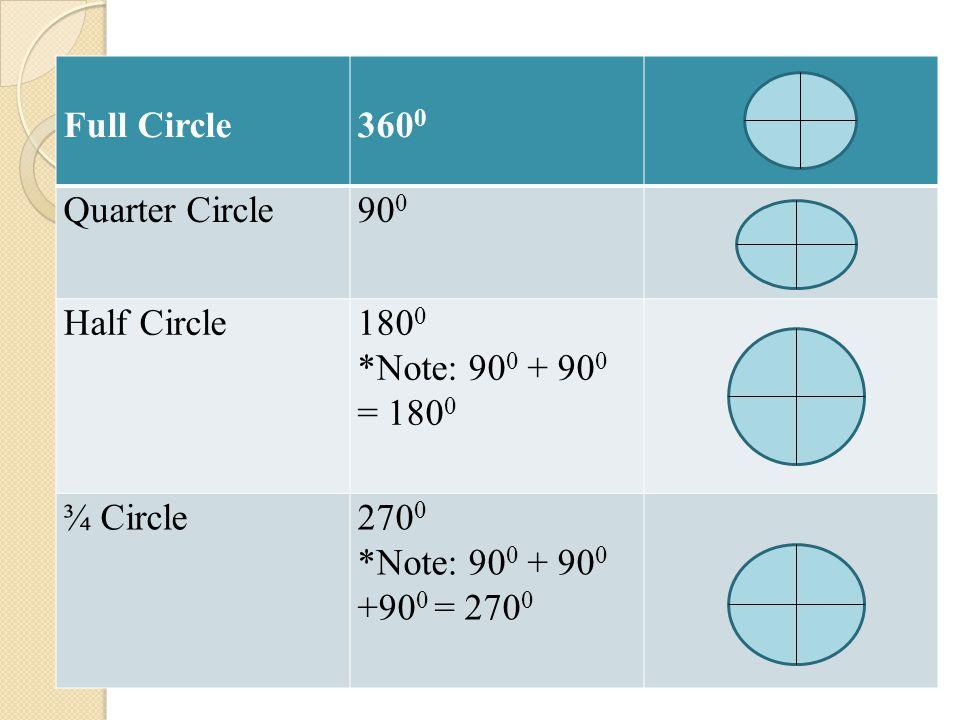 Full Circle360 0 Quarter Circle90 0 Half Circle180 0 *Note: 90 0 + 90 0 = 180 0 ¾ Circle270 0 *Note: 90 0 + 90 0 +90 0 = 270 0
