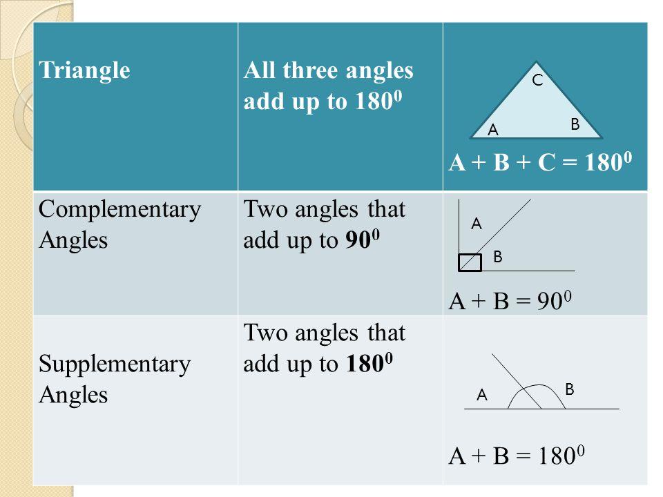 TriangleAll three angles add up to 180 0 A + B + C = 180 0 Complementary Angles Two angles that add up to 90 0 A + B = 90 0 Supplementary Angles Two a