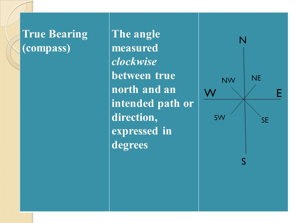 True Bearing (compass) The angle measured clockwise between true north and an intended path or direction, expressed in degrees N E S W NE SE SW NW