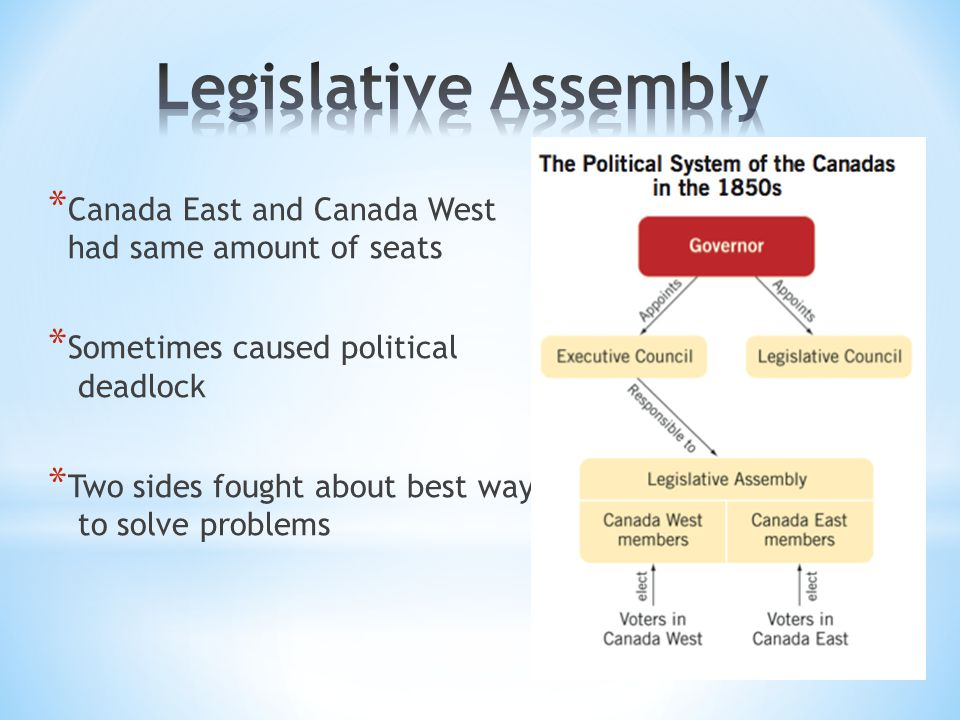 * Canada East and Canada West had same amount of seats * Sometimes caused political deadlock * Two sides fought about best way to solve problems