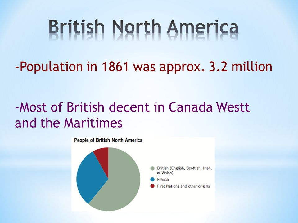 -Population in 1861 was approx.