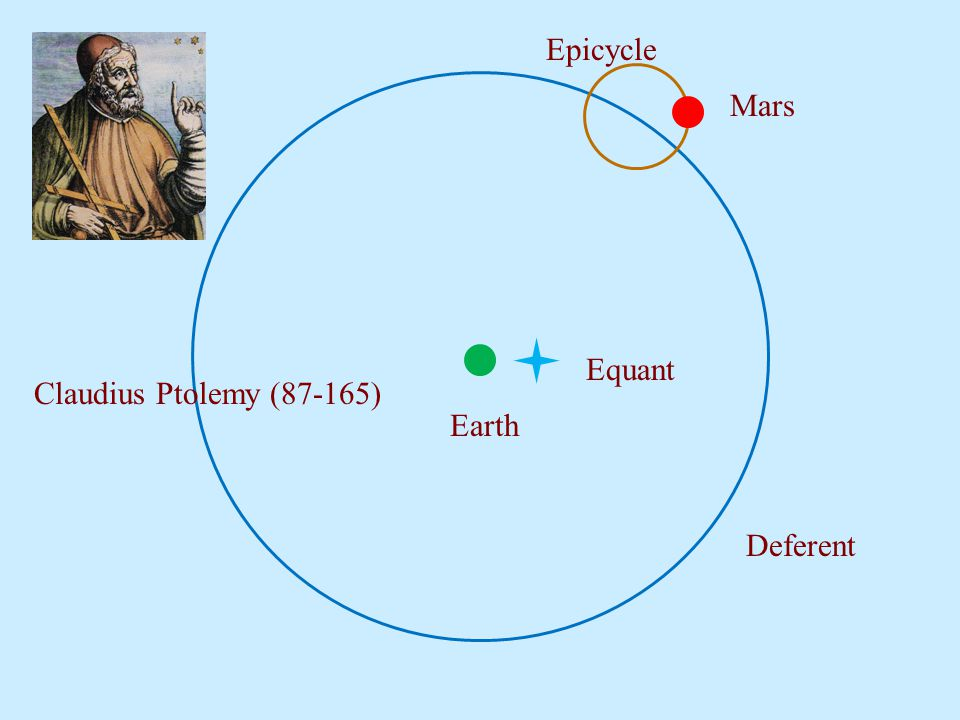 Earth Deferent Epicycle Mars Equant Claudius Ptolemy (87-165)