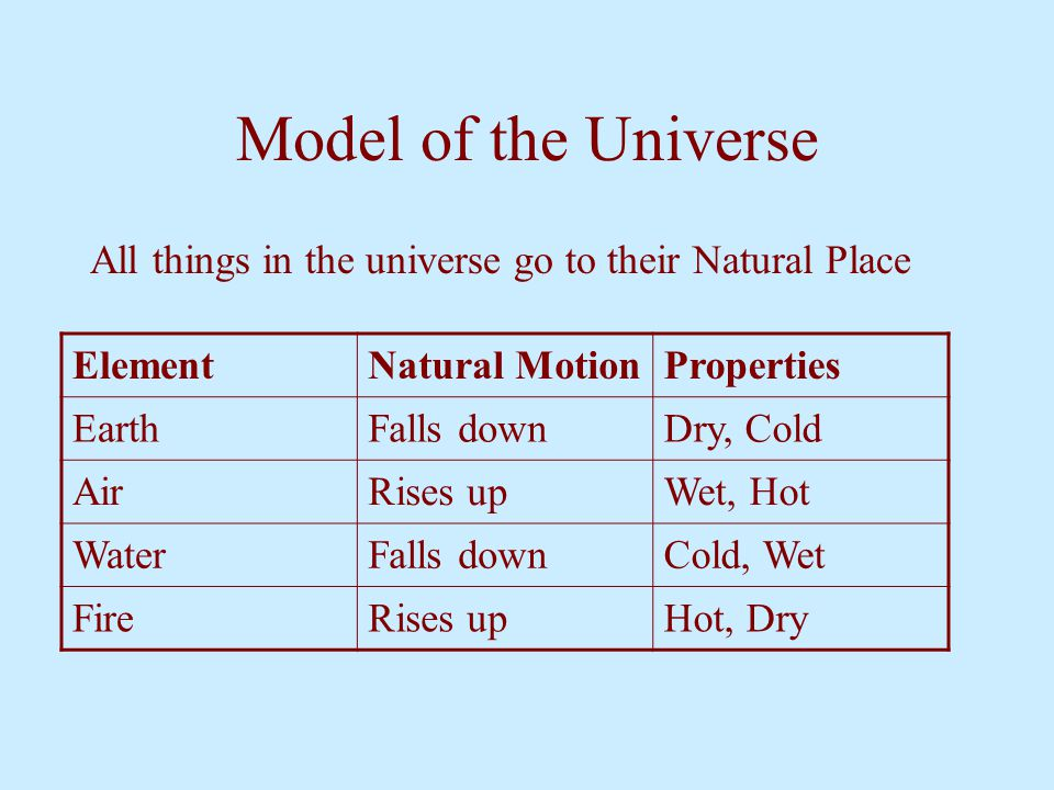 Model of the Universe All things in the universe go to their Natural Place ElementNatural MotionProperties EarthFalls downDry, Cold AirRises upWet, Ho