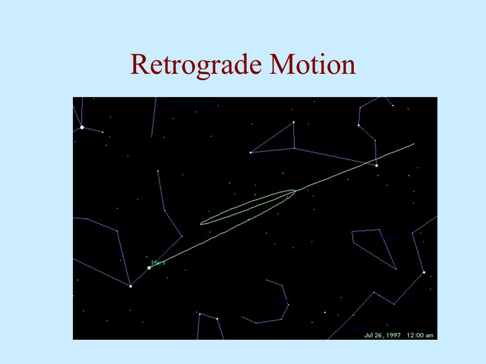 The problem of Retrograde Motion: Apollonius The motion of these spheres did not account for retrograde motion.
