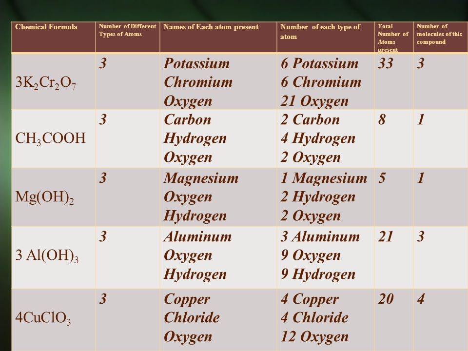 Chemical Formula Number of Different Types of Atoms Names of Each atom present Number of each type of atom Total Number of Atoms present Number of mol