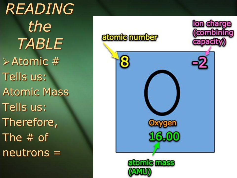 READING the TABLE  Atomic # Tells us: Atomic Mass Tells us: Therefore, The # of neutrons =  Atomic # Tells us: Atomic Mass Tells us: Therefore, The # of neutrons =