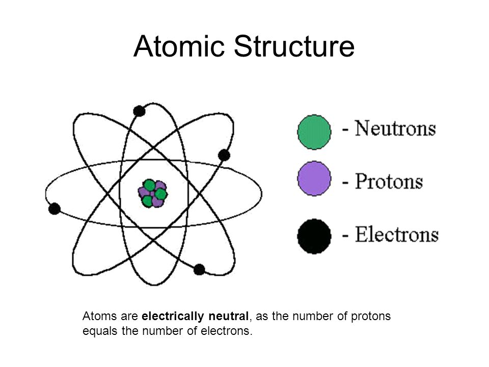 Sub Atomic Particles (smaller than atoms) 1.Protons –Found in nucleus (center part) of atom –Positive charge (+1) –Mass 1 atomic mass unit (a.m.u.) 2.Neutrons –Found in nucleus of atom –Neutral ( 0 charge) –Mass 1 a.m.u.