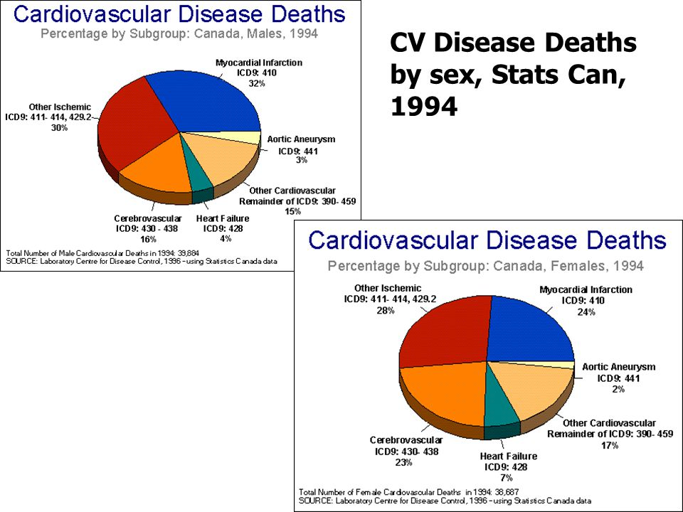CV Disease Deaths by sex, Stats Can, 1994
