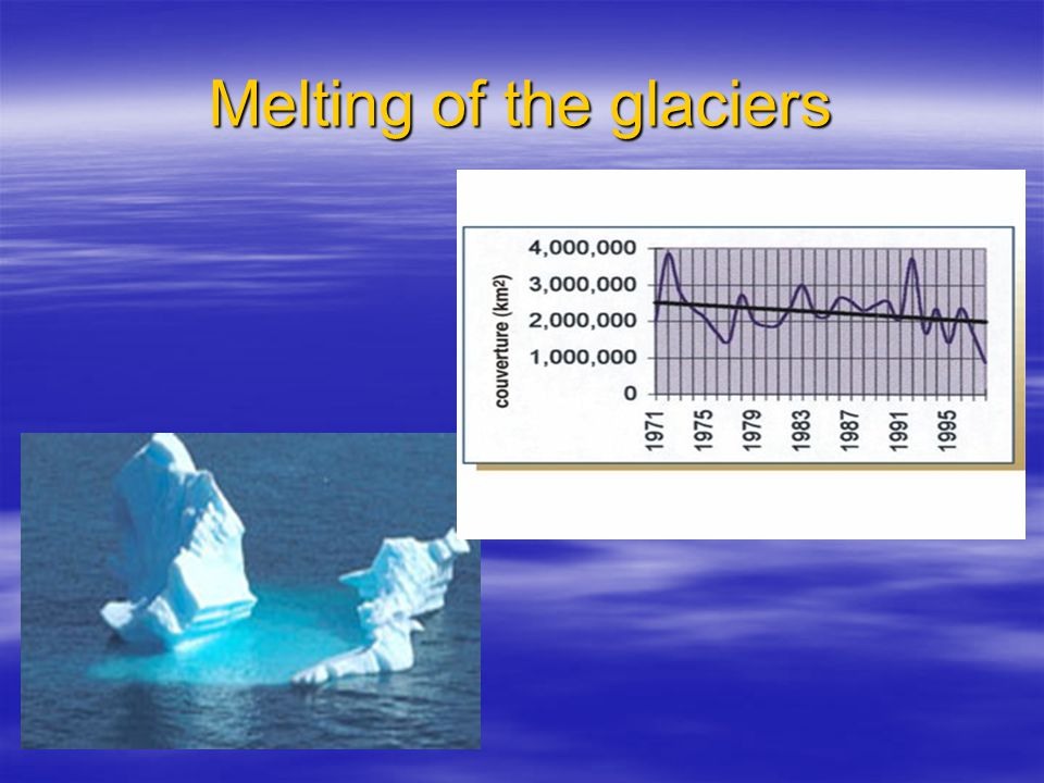 Melting of the glaciers