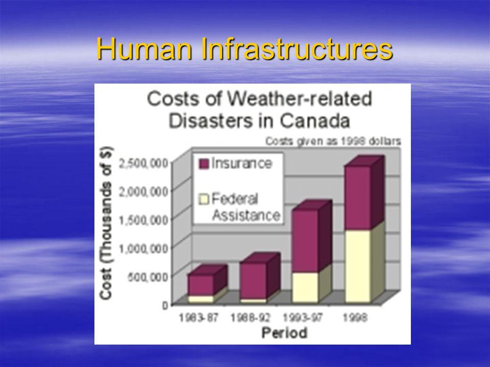Human Infrastructures