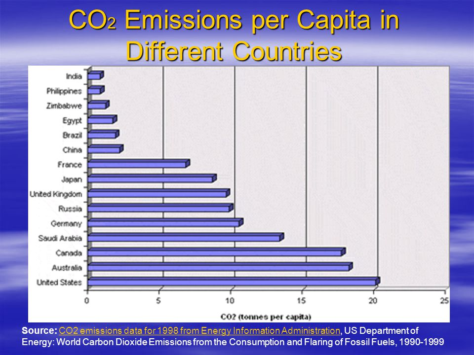 CO 2 Emissions per Capita in Different Countries Source: CO2 emissions data for 1998 from Energy Information Administration, US Department of Energy: World Carbon Dioxide Emissions from the Consumption and Flaring of Fossil Fuels, 1990-1999CO2 emissions data for 1998 from Energy Information Administration