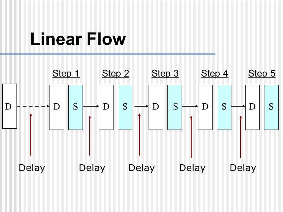 Linear Flow DDSDSDSDSDS Step 1Step 2Step 3Step 4Step 5 Delay