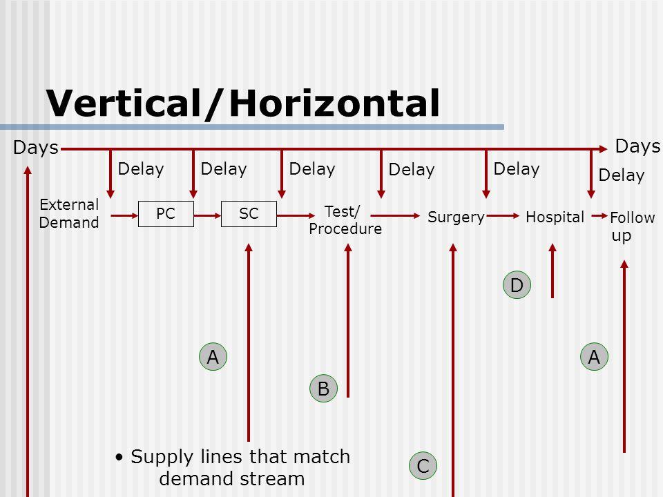 Days Delay External Demand Delay PCSC Test/ Surgery Procedure Hospital Follow up A B C D A Supply lines that match demand stream Vertical/Horizontal Days