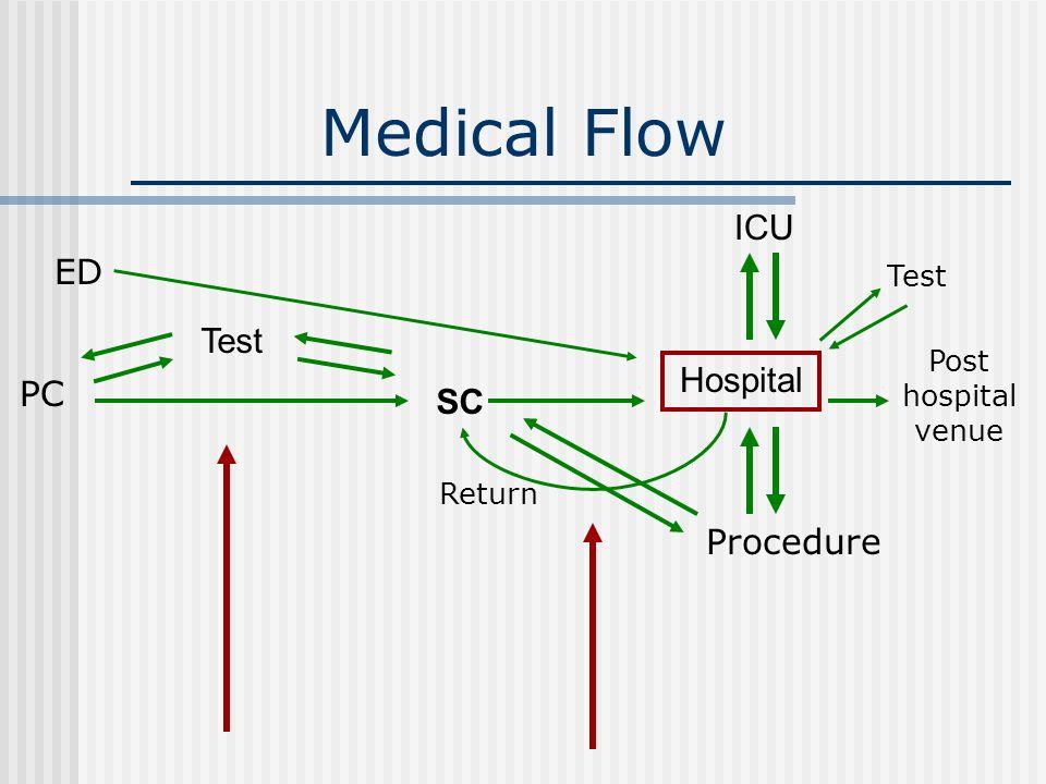 Medical Flow Test SC Hospital ED Post hospital venue Procedure PC ICU Return Test