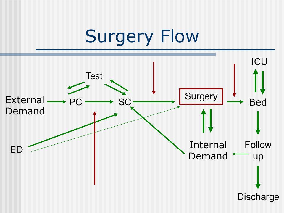 Surgery Flow Test SC Surgery ED Bed Internal Demand External Demand ICU PC Follow up Discharge