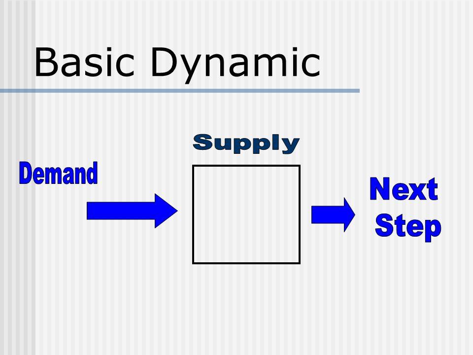 Basic Dynamic